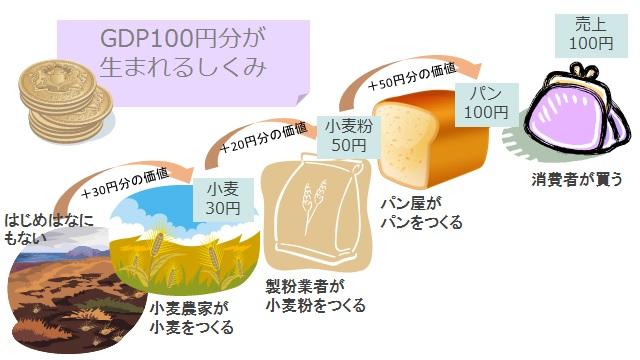 20140912GDP